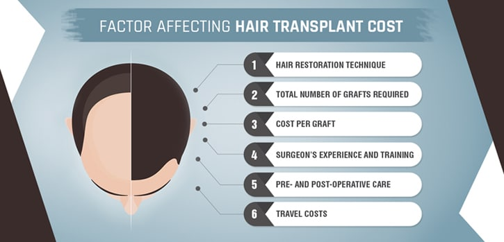 Factors affecting hair transplant cost in india